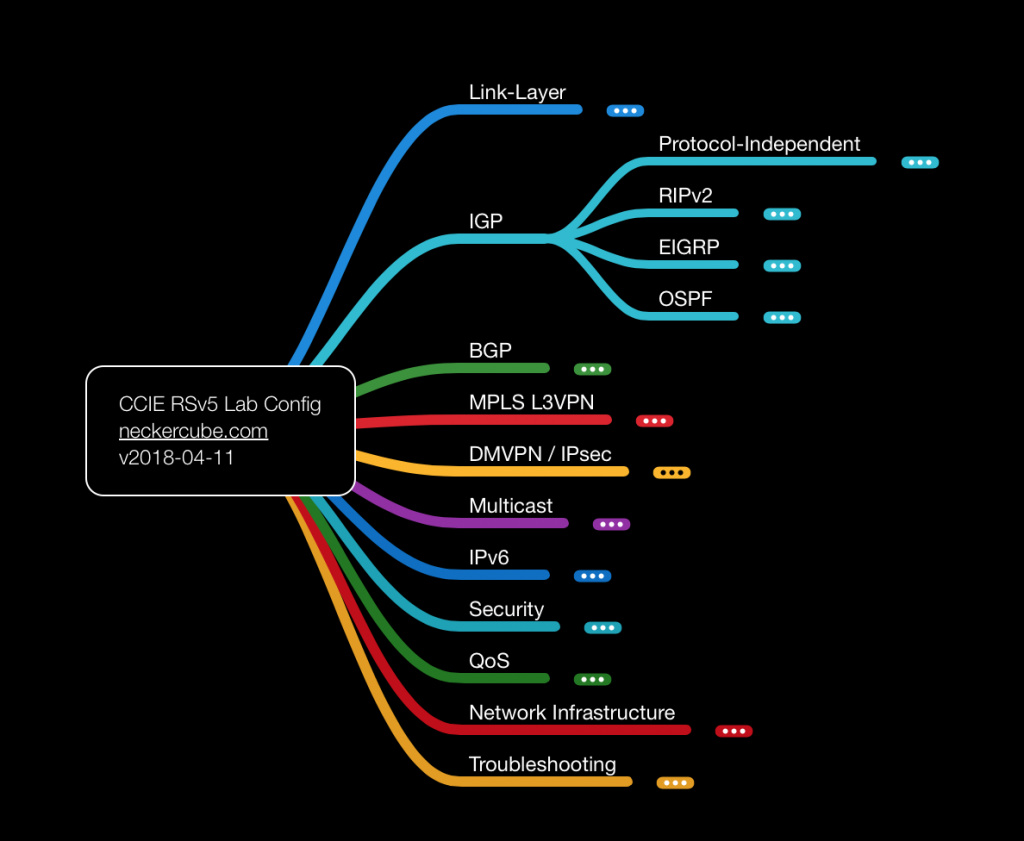 Cisco Python Scripts