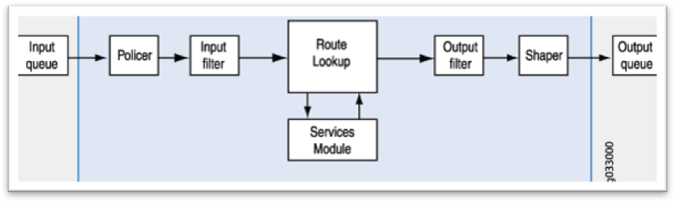 Manipulating traffic with flow mode on Juniper SRX Series - Juniper